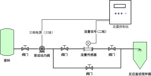 控制流程图