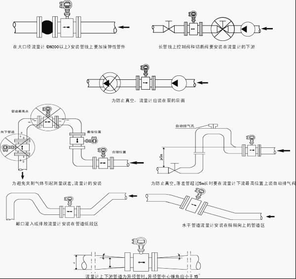 电磁流量计安装位置