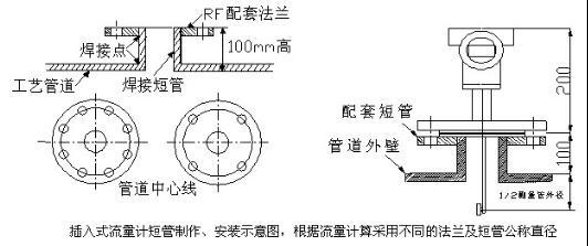 2、流量计设置零点(流量计安装后必须先置零操作) 由于电容式力传感器及阻流件有自重,在流量计安装时不在水平方位状况下,需要重新设置流量计零点。 操作程序为:(也可在管道内无介质流动时直接置零,高温型及低温型流量计必须使管道内温度达到工作温度后置零) a、关闭流量计下游的阀门; b、缓慢打开流量计上游阀门,使流量计充满介质; c、缓慢打开流量计下游阀门,使流量计运行10分钟左右; d、关闭流量计上、下游阀门,并确定管道内流量为零; e、置零按键操作(必须用无任何磁性的工具操作置零键,否则置零键可能无法操作